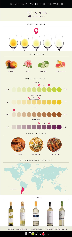 Torrontes Grape Variety