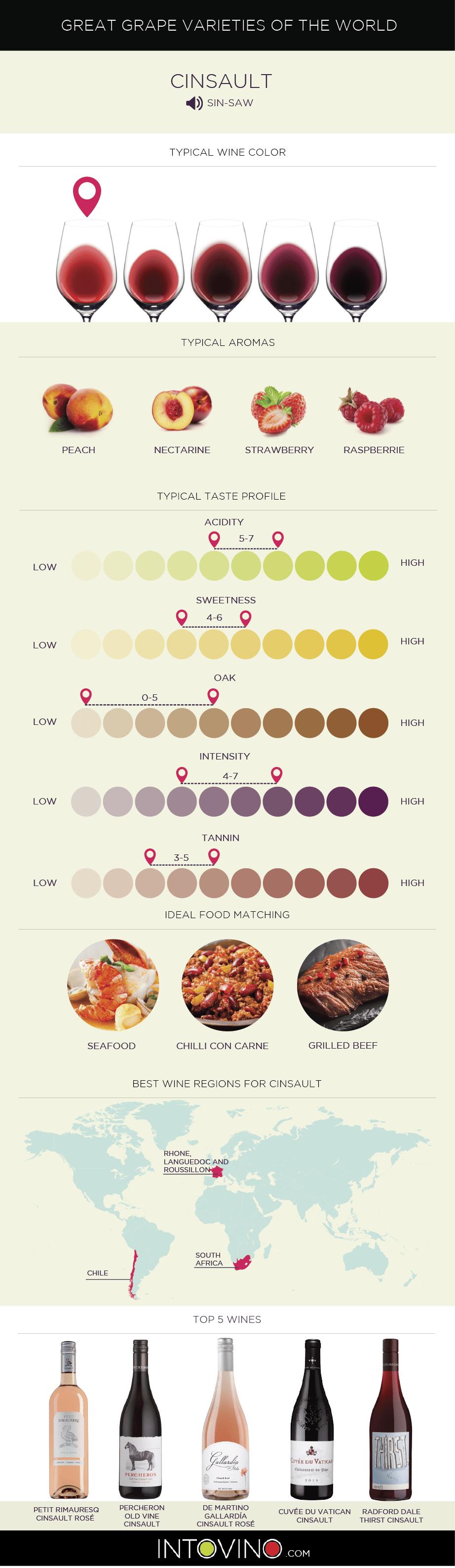 Cinsault wine Grape Variety