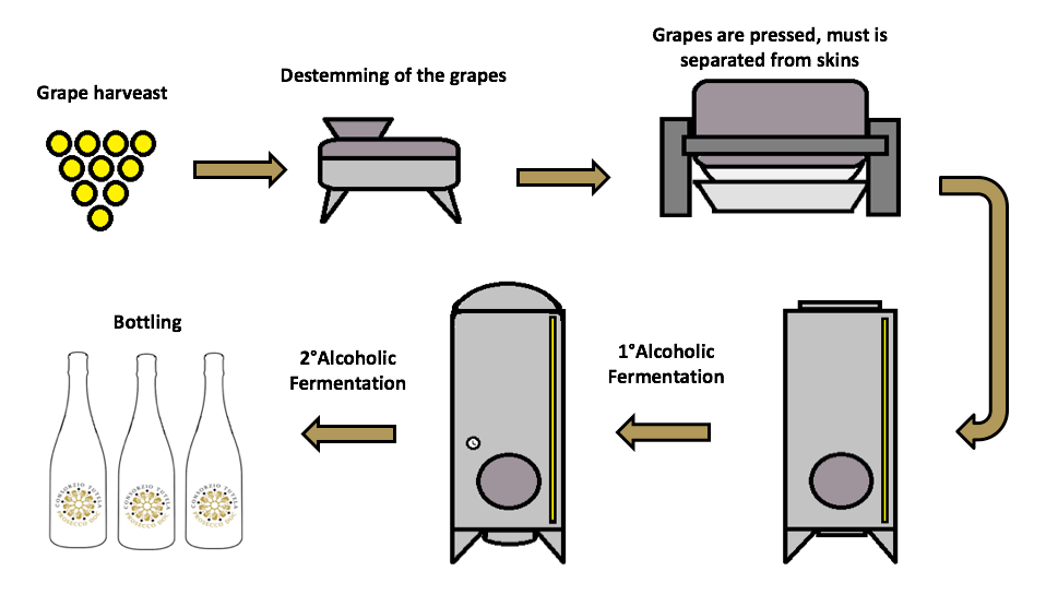 how is prosecco made